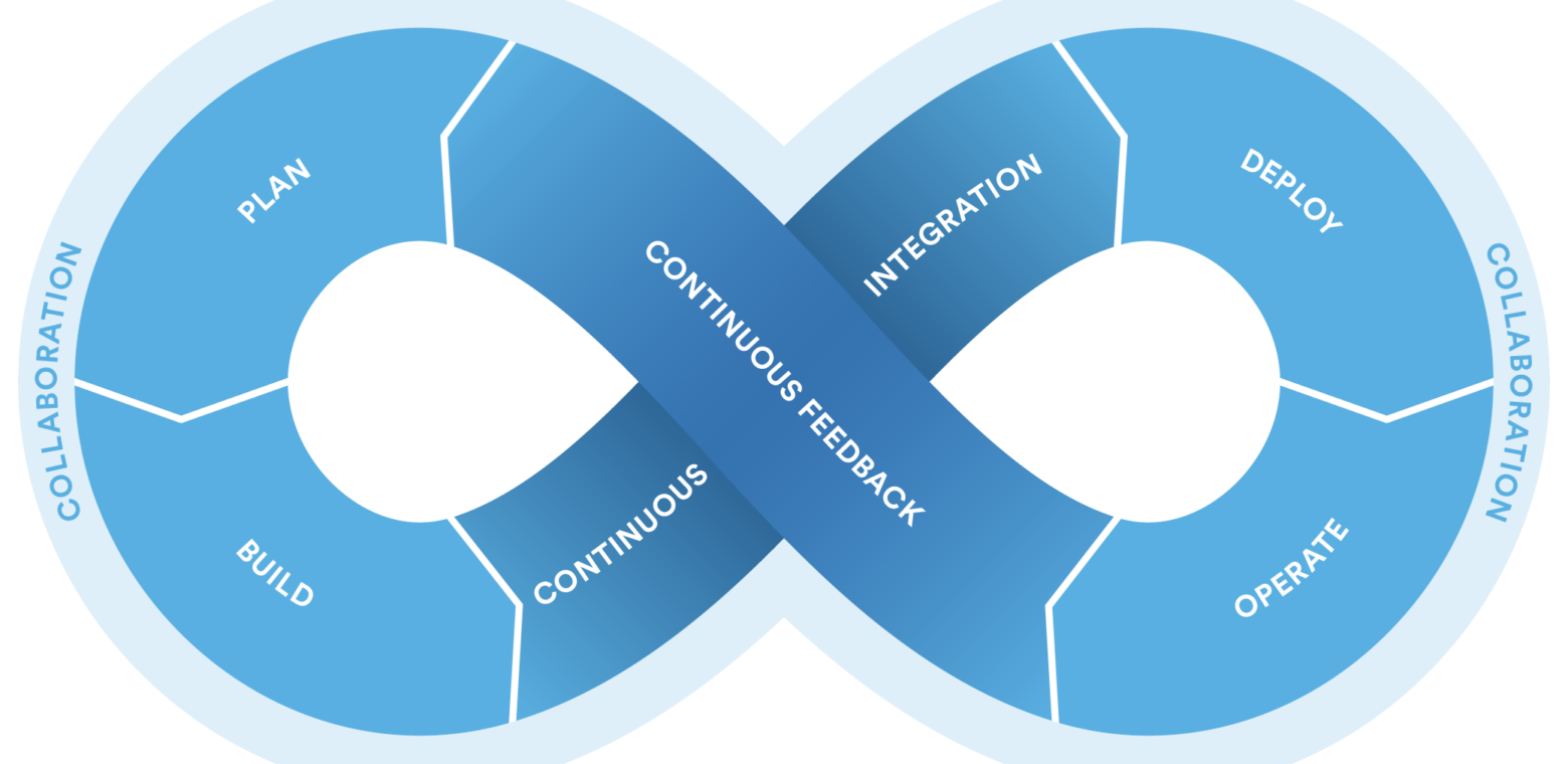 DevOps, Continuous Integration, Delivery and Deployment