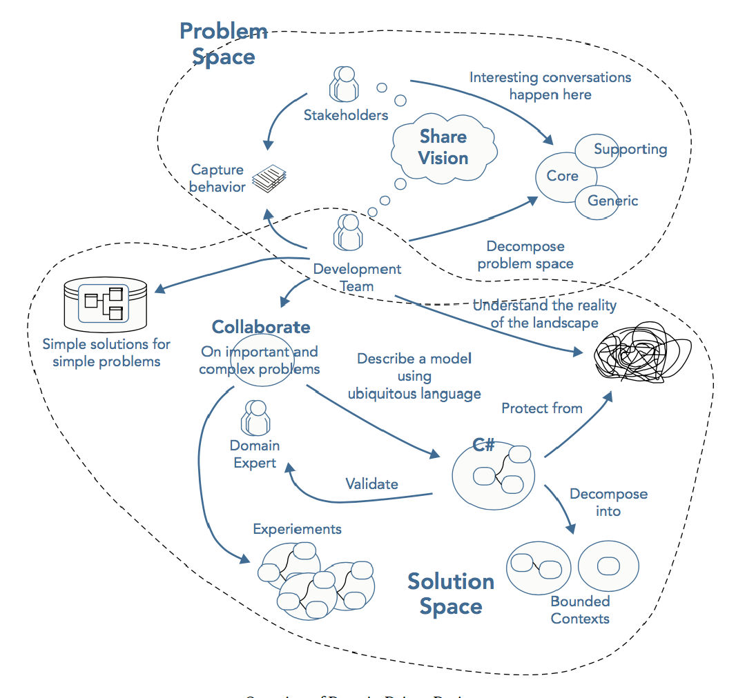 Why Domain Driven Design