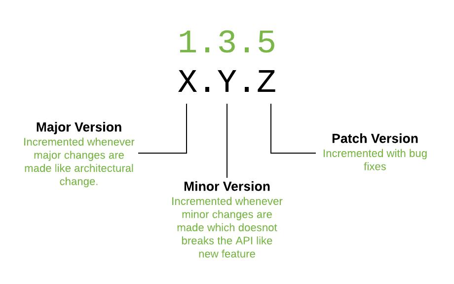 Semantic versioning - Semver - Introduction